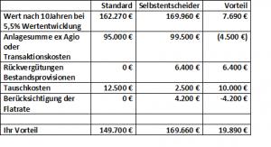 Selbstentscheider Tabelle